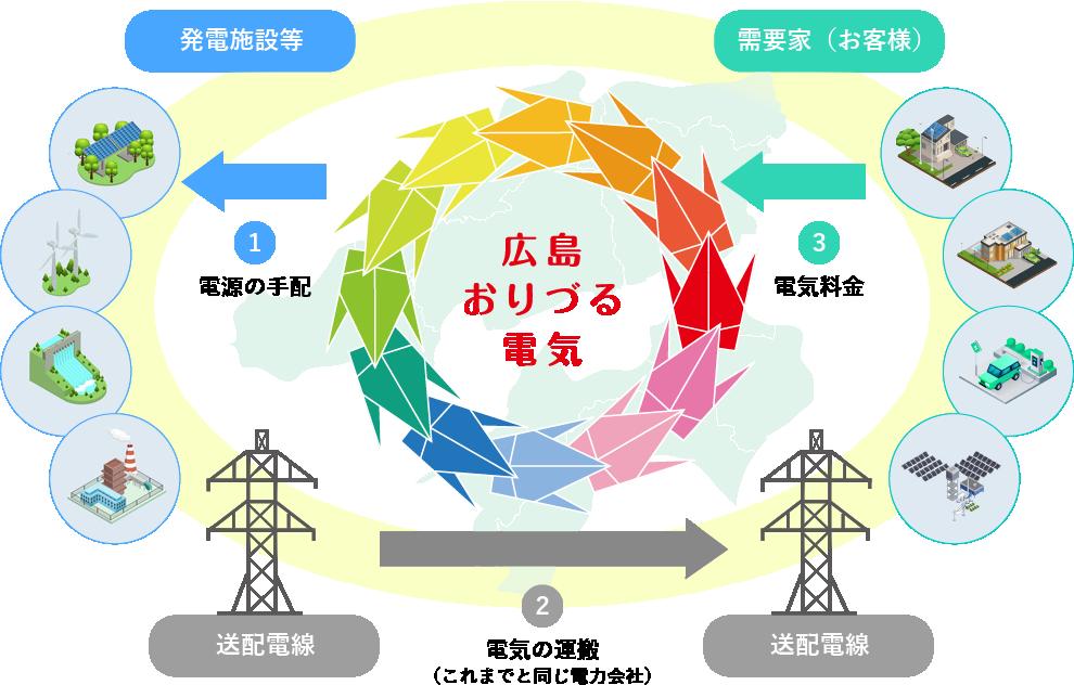 広島おりづる電気の電力供給の仕組み