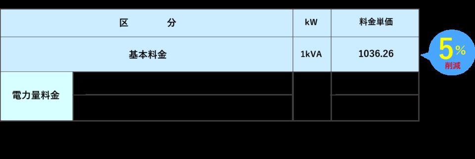 低圧電力 中国電力「低圧電力」相当