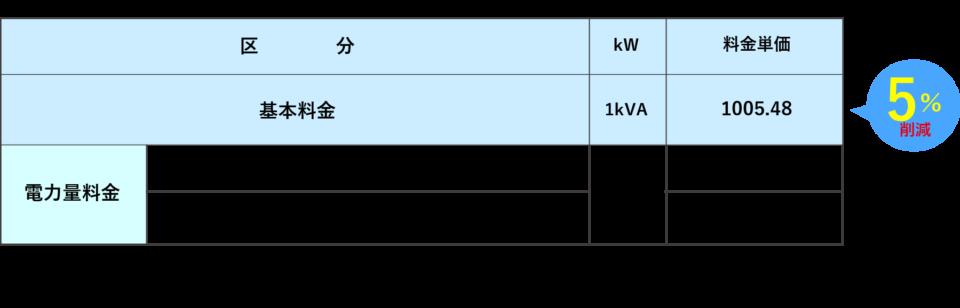 低圧電力 関西電力「低圧電力」相当