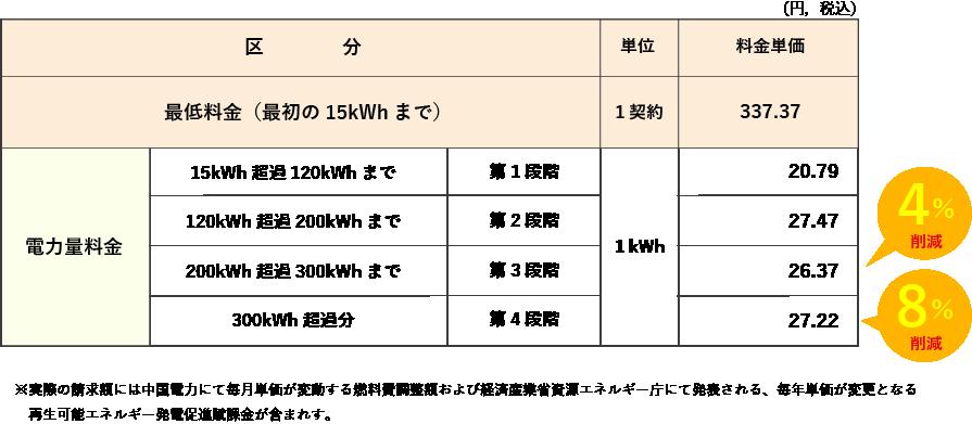 おりづるプラン 中国電力「従量電灯A」相当 A