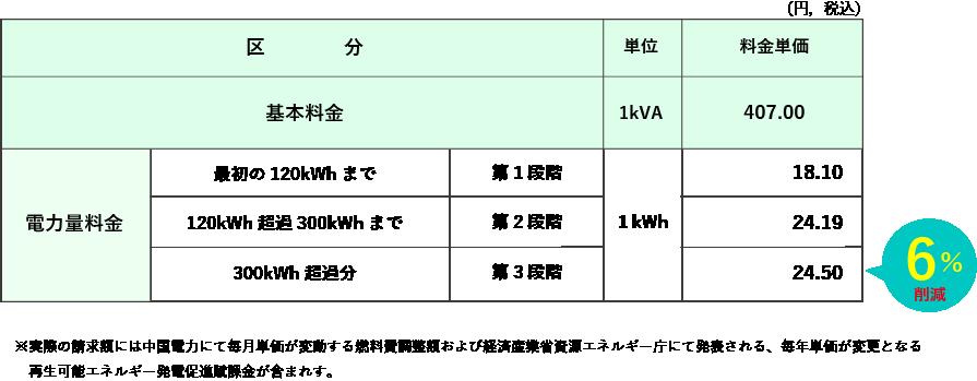おりづるプラン 中国電力「従量電灯B」相当 B