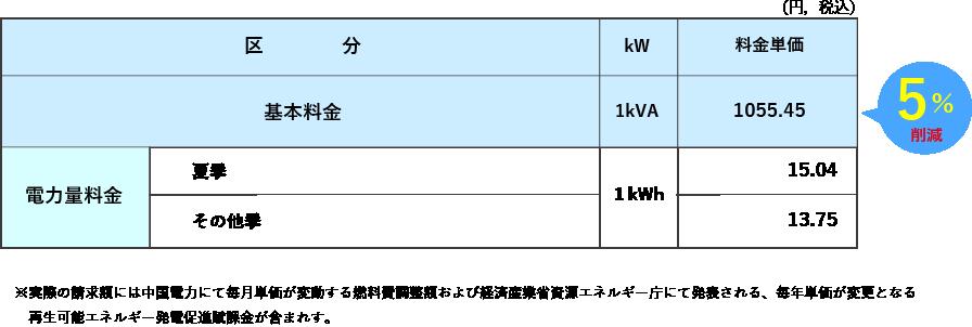 おりづるプラン動力 中国電力「低圧電力」相当