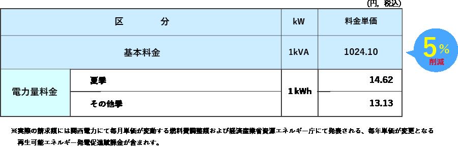 おりづるプラン動力 関西電力「低圧電力」相当
